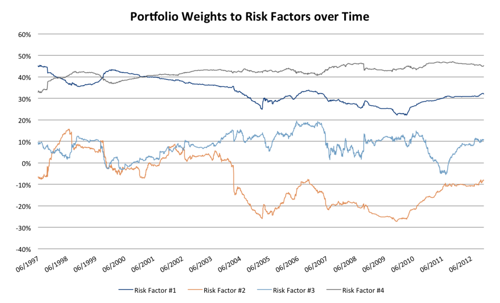 portfolio weights to risk factors over time