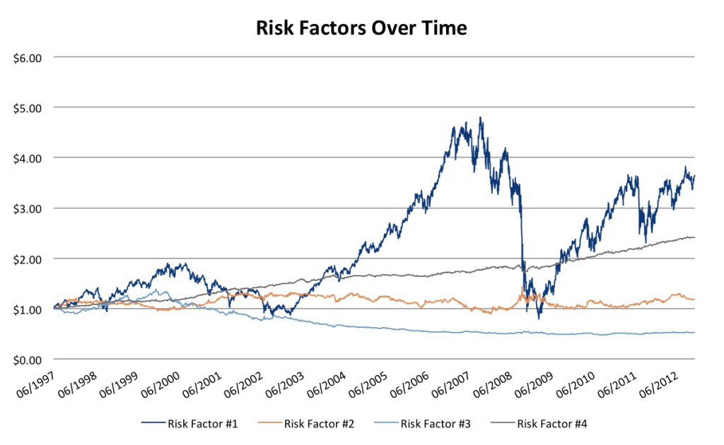 risk factors over time