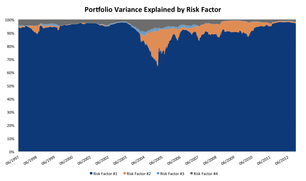 variance explained by risk factor
