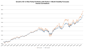 growth-of-1-dollar-perfect-foresight-rp-inv-corr