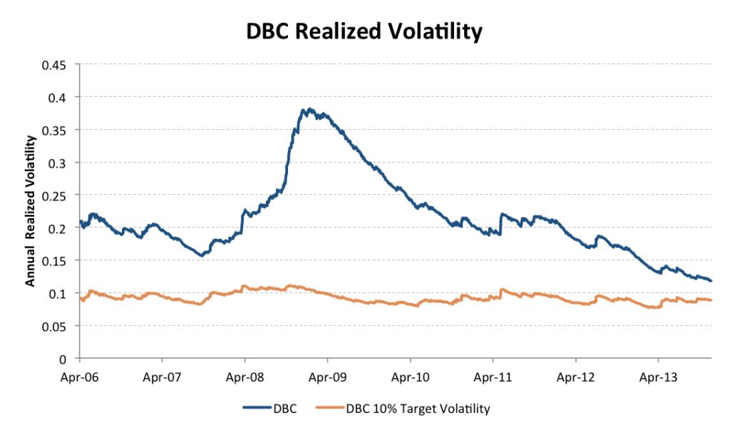 DBC Target vol