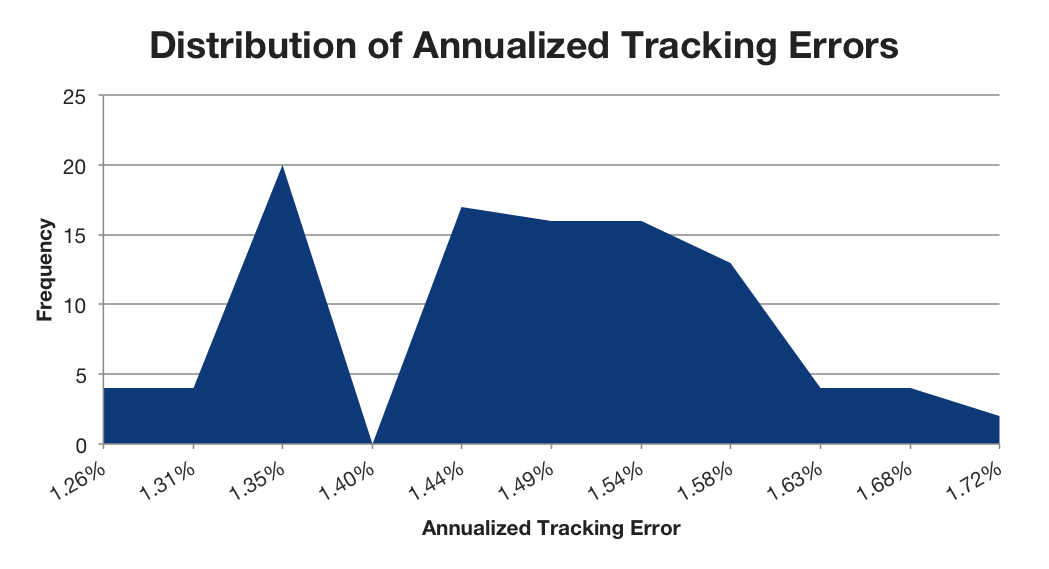 Inlay Distribution of Annualized Tracking Errors