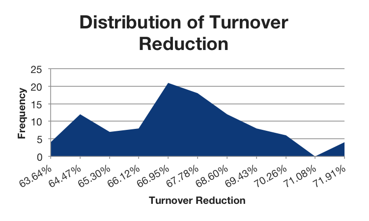 Inlay Distribution of Turnover Reduction