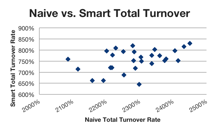 Inlay Naive v Smart Total Turnover