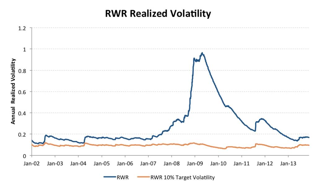 RWR Target vol