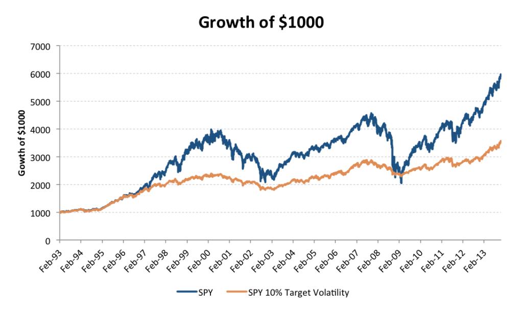 SPY Growth