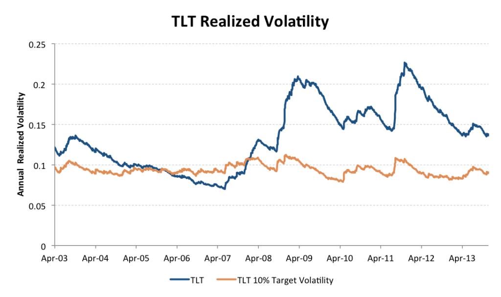 TLT Target vol