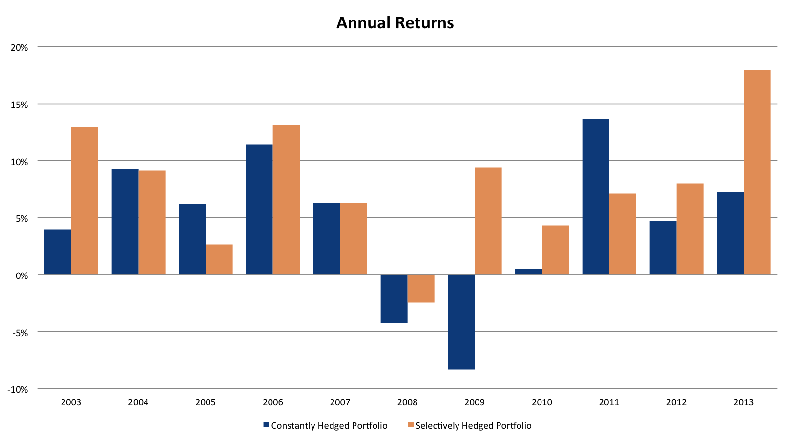 hedged-portfolio-annual-returns
